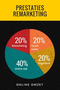 Percentage verkeer door remarketing